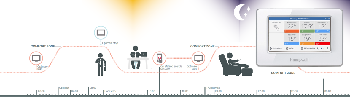 Honeywell comfort-zones